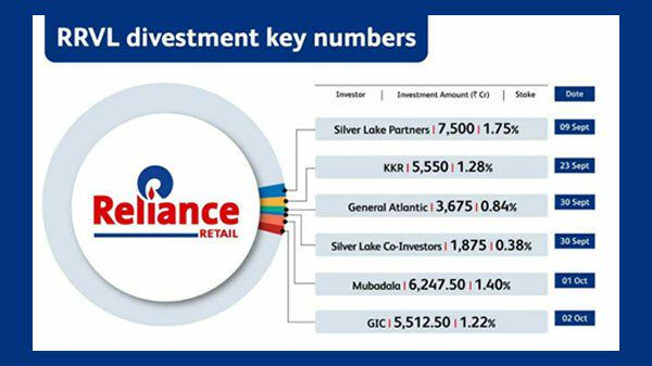 List Of Companies That Have Invested In Reliance Retail