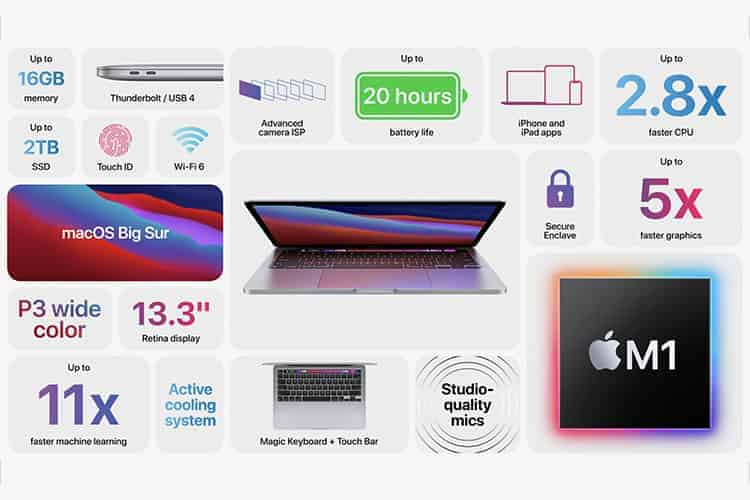 Apple Announces New 13-inch MacBook Pro with Apple M1 Chip