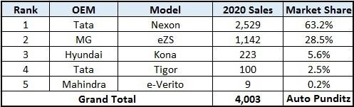 Tata Nexon EV emerged as the bestselling electric car in India in 2020