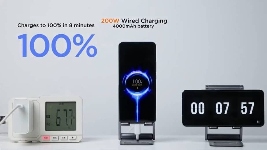 100% battery in just 8 minutes Xiaomi showcases 200W 'HyperCharge' tech